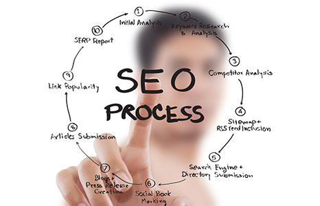 Call us now to learn more about our Lincoln SEO Firm packages.