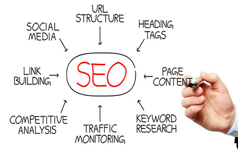 Call us today to learn more about our Top SEO Wichita Company packages.